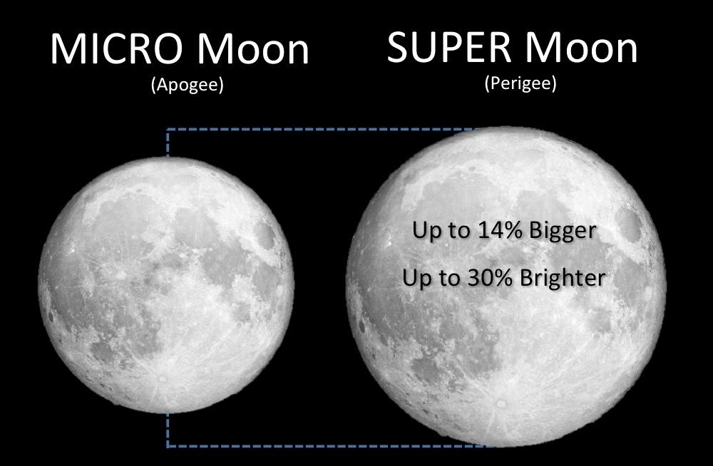 super-moon, ΣΟΥΠΕΡ ΦΕΓΓΑΡΙ, ΠΑΝΣΕΛΗΝΟΣ, 14 ΝΟΕΜΒΡΊΟΥ,